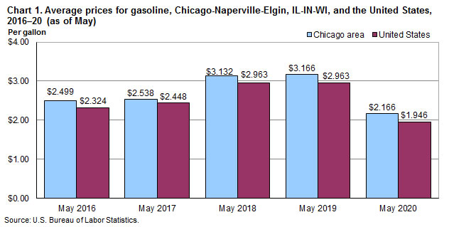Chart 1. Average prices for gasoline, Chicago-Naperville-Elgin and the United States, 2016-2020 (as of May)