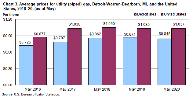 Chart 3.  Average prices for utility (piped) gas, Detroit-Warren-Dearborn, MI and the United States, 2016-20 (as of May)