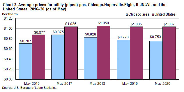 Chart 3. Average prices for utility (piped) gas, Chicago-Naperville-Elgin, IL-IN-WI and the United States, 2016-2020 (as of May)