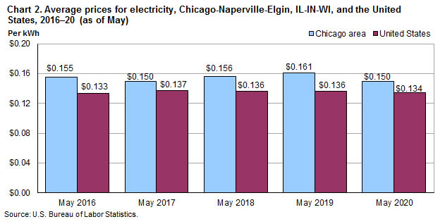 Chart 2. Average prices for electricity, Chicago-Naperville-Elgin, IL-IN-WI and the United States, 2016-2020 (as of May)
