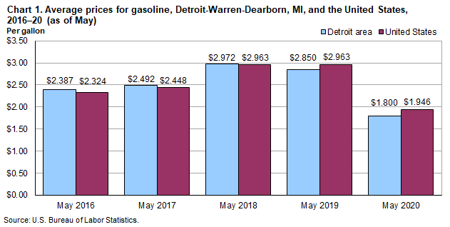 Chart 1.  Average prices for gasoline, Detroit-Warren-Dearborn, MI and the United States, 2016-20 (as of May)