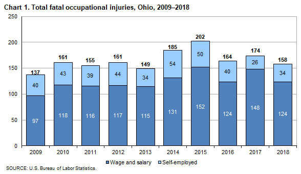 Chart 1. Total fatal occupational injuries, Ohio, 2009-2018