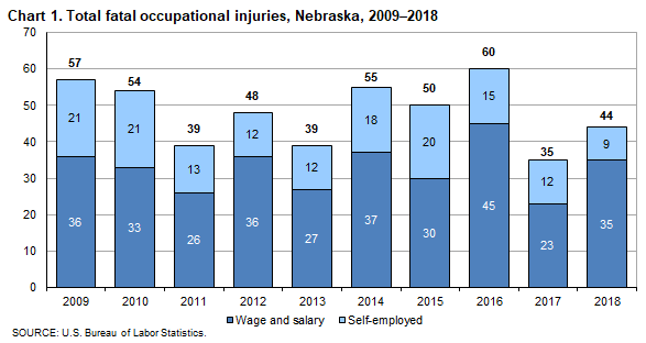 Chart 1.  Total fatal occupational injuries, Nebraska, 2009-2018