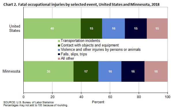 Chart 2. Fatal occupational injuries by selected event, United States and Minnesota, 2018