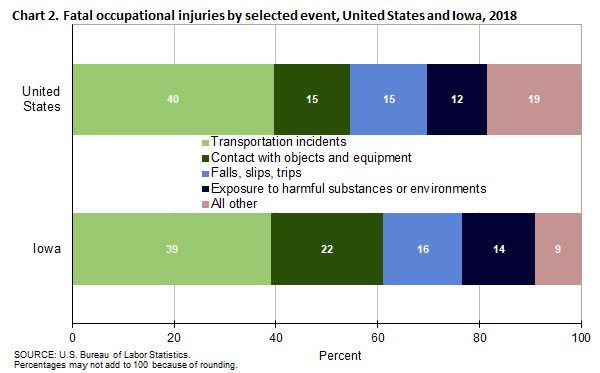 Chart 2. Fatal occupational injuries by selected event, United States and Iowa, 2018