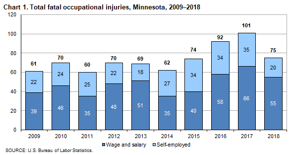 Chart 1. Total fatal occupational injuries, Minnesota, 2009-2018