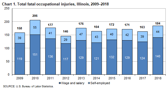 Chart 1. Total fatal occupational injuries, Illinois, 2009-2019