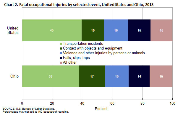 Chart 2. Fatal occupational injuries by selected event, United States and Ohio, 2018