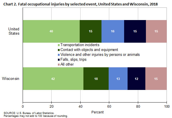 Chart 2. Fatal occupational injuries by selected event, United States and Wisconsin, 2018