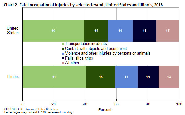 Chart 2. Fatal occupational injuries by selected event, United States and Illinois, 2018