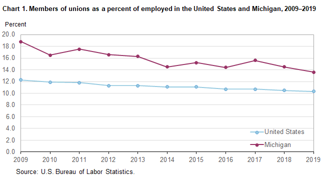 Chart 1.  Members of unions as a percent of employed in the United States and Michigan, 2009-2019