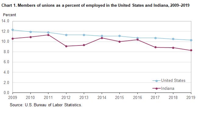 Chart 1. Members of unions as a percent of employed in the United States and Indiana, 2009–2019
