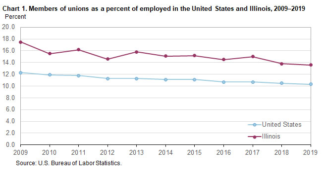 Chart 1.  Members of unions as a percent of employed in the United States and Illinois, 2009-2019