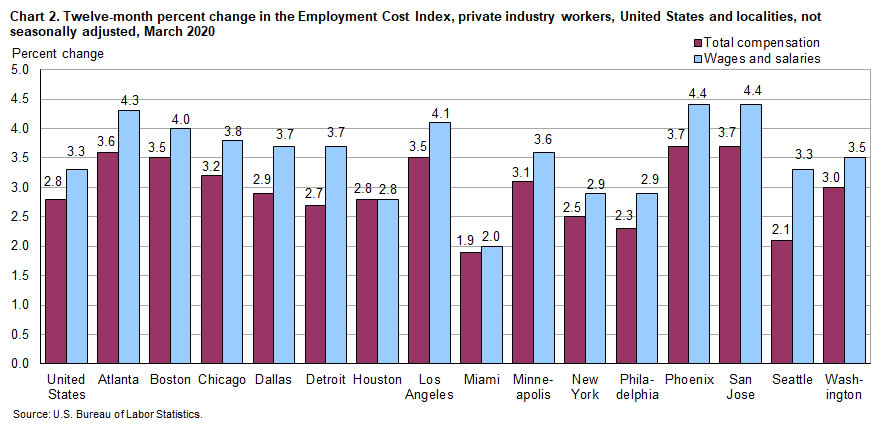 Chart 2. Twelve-month percent change in the Employment Cost Index. private industry workers, United States and localities, not seasonally adjusted, March 2020