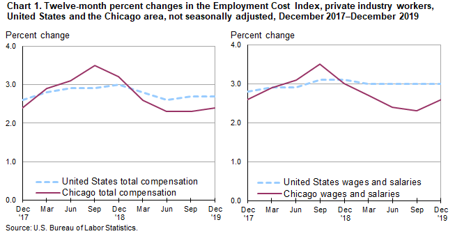 Chart 1. Twelve-month percent changes in the Employment Cost Index, private industry workers, United States and the Chicago area, not seasonally adjusted, December 2017-December 2019