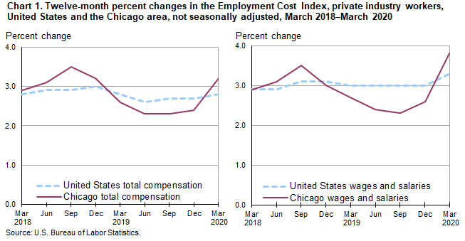 Chart 1. Twelve-month percent changes in the Employment Cost Index, private industry workers, United States and the Chicago area, not seasonally adjusted, March 2018-March 2020