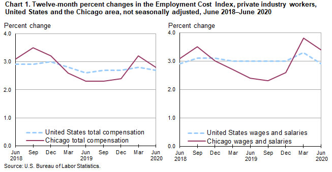 Chart 1.  Twelve-month percent changes in the Employment Cost Index, private industry workers, United States and the Chicago area, not seasonally adjusted, June 2018-June 2020