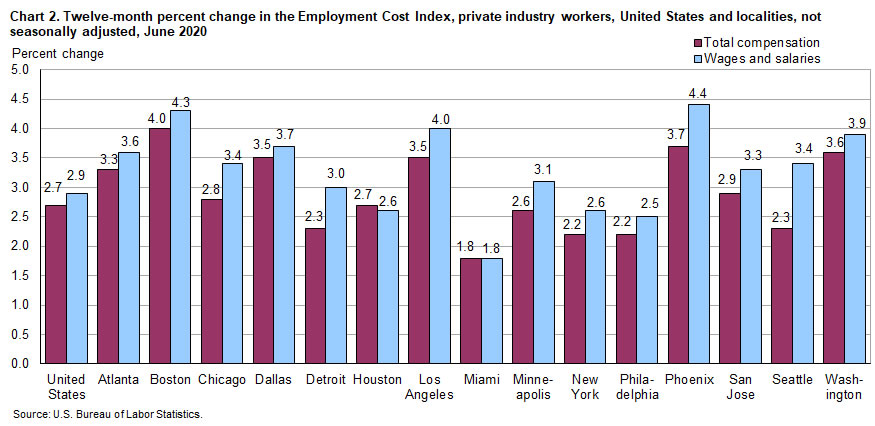 Chart 2.  Twelve-month percent change in the Employment Cost Index. private industry workers, United States and localities, not seasonally adjusted, June 2020