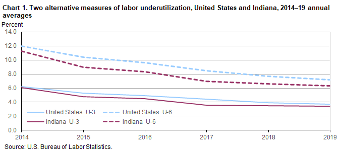 Chart 1. Two alternative measures of labor underutilization, United States and Indiana, 2014–19 annual averages