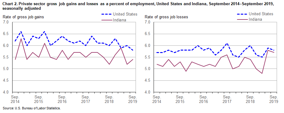 Chart 2. Private sector gross job gains and losses as a percent of employment, United States and Indiana, September 2014–September 2019, by quarter, seasonally adjusted