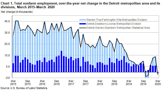 Chart 1. Total nonfarm employment, over-the-year net change in the Detroit metropolitan area and its divisions, March 2015-March 2020