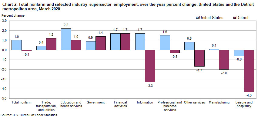 Chart 2. Total nonfarm and selected industry supersector employment, over-the-year percent change, United States and the Detroit metropolitan area, March 2020