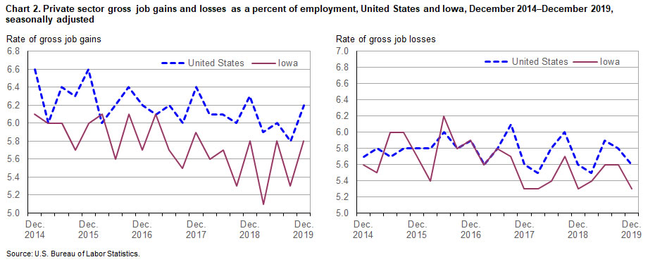 Chart 2. Private sector gross job gains and losses as a percent of employment, United States and Iowa, December 2014-December 2019, seasonally adjusted