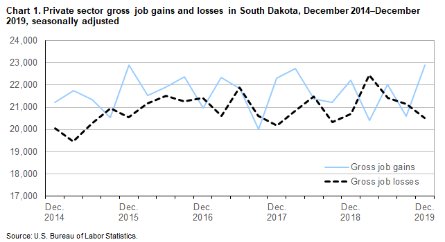 Chart 1.  Private sector gross job gains and losses in South Dakota, December 2014-December 2019, seasonally adjusted