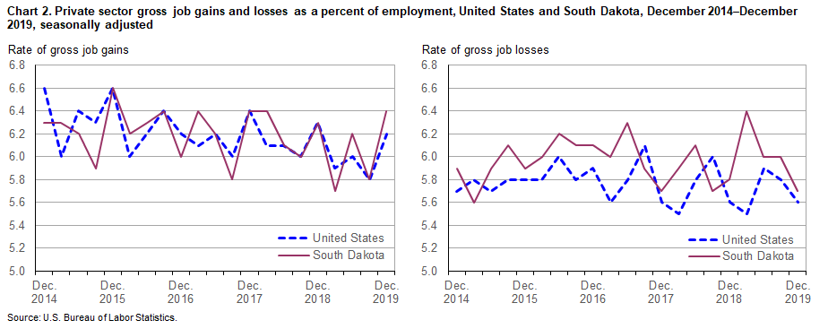 Chart 2.  Private sector gross job gains and losses as a percent of employment, United States and South Dakota, December 2014-December 2019, seasonally adjusted