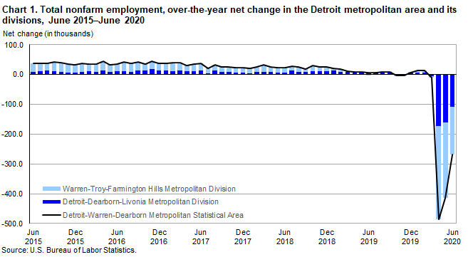 Chart 1. Total nonfarm employment, over-the-year net change in the Detroit metropolitan area and its divisions, June 2015-June 2020