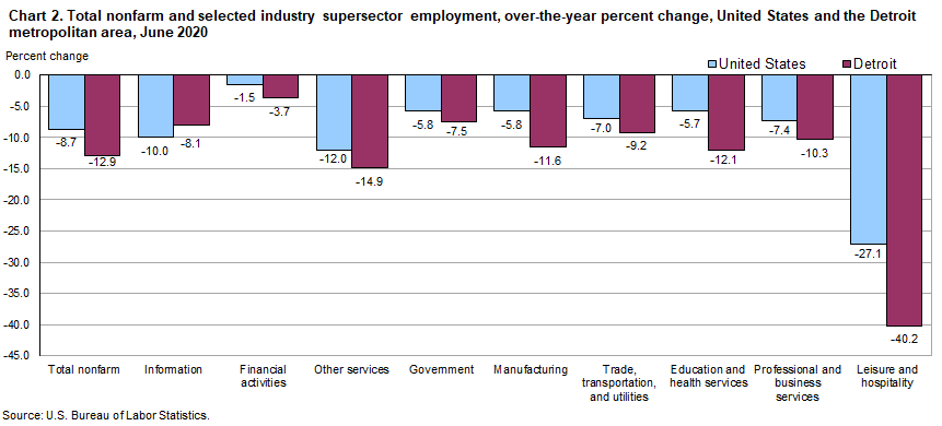 Chart 2. Total nonfarm and selected industry supersector employment, over-the-year percent change, United States and the Detroit metropolitan area, June 2020