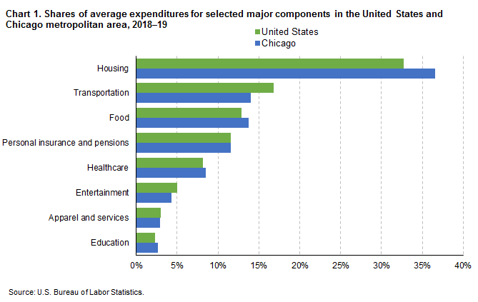 Chart 1. Shares of average expenditures for selected major components in the United States and Chicago metropolitan area, 2018-19