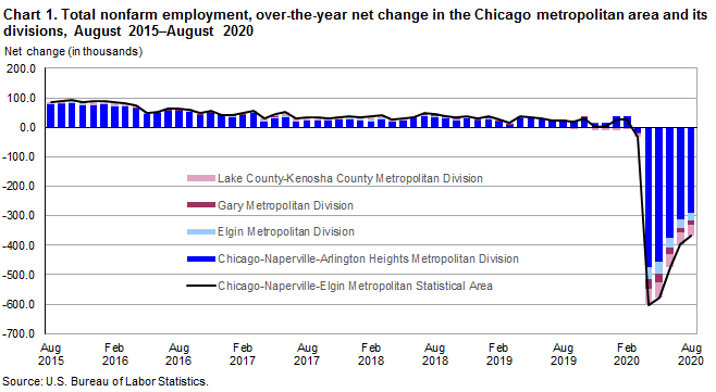 Chart 1.  Total nonfarm employment, over-the-year net change in the Chicago metropolitan area and its divisions, August 2015-August 2020