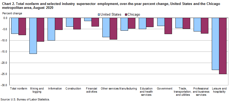 Chart 2.  Total nonfarm and selected industry supersector employment, over-the-year change, United States and the Chicago metropolitan area, August 2020