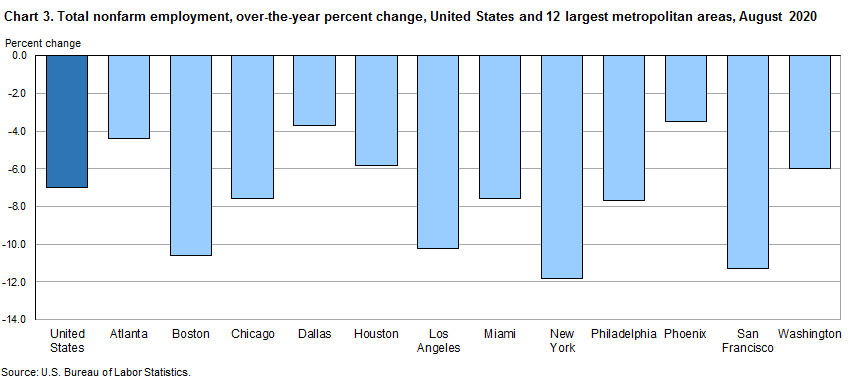 Chart 3.  Total nofarm employment, over-the-year percent change, United States and 12 largest metropolitan area, August 2020