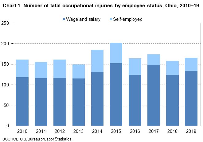 Chart 1. Number of fatal occupational injuries by employee status, Ohio, 2010-19