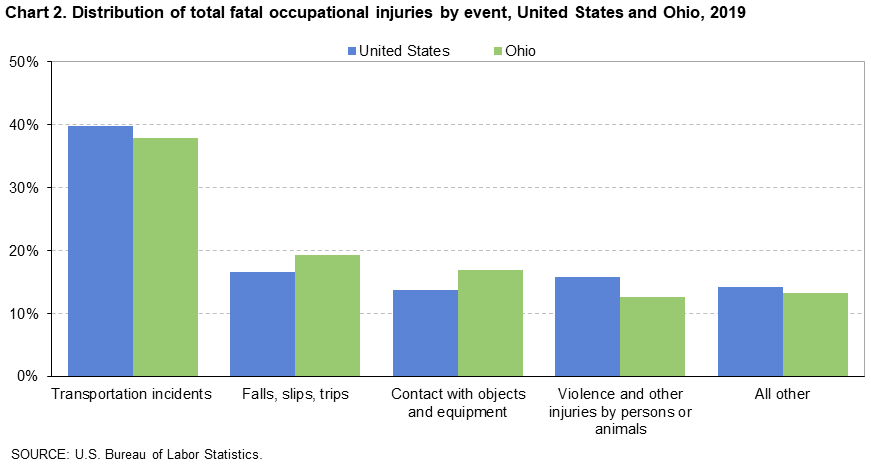 Chart 2. Distribution of total fatal occupational injuries by event, United States and Ohio, 2019