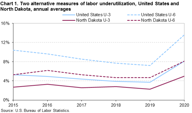 Chart 1.  Two alternative measures of labor underutilization, United States and North Dakota,  annual averages