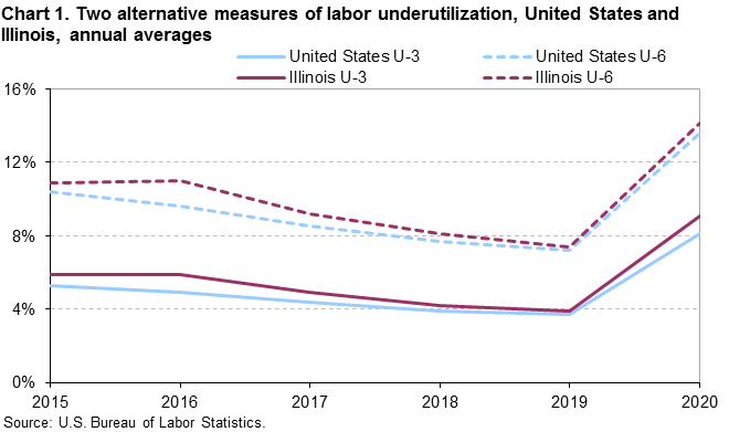 Chart 1.  Two alternative measures of labor underutilization, United States and Illinois, annual averages
