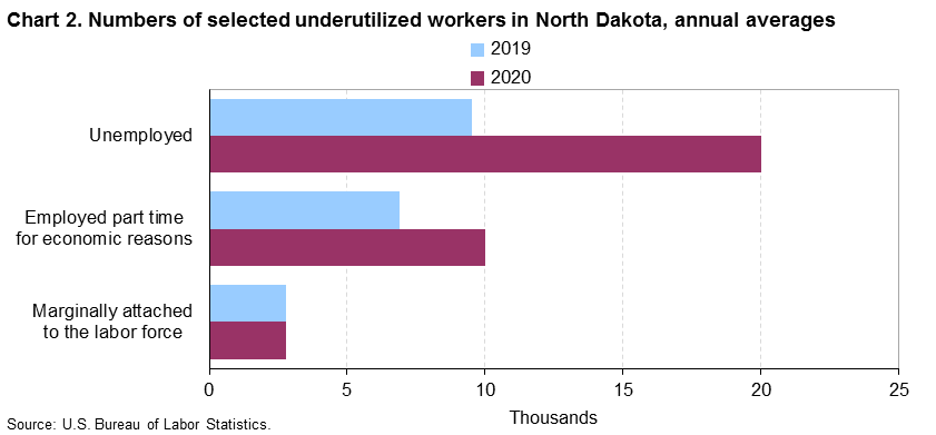 Chart 2.  Numbers of selected underutilized workers, North Dakota, annual averages