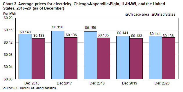 Chart 2.  Average prices for electricity, Chicago-Naperville-Elgin, IL-IN-WI, and the United States, 2016-20 (as of December)