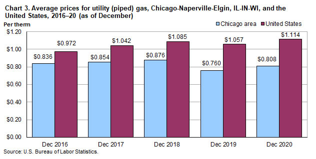 Chart 3.  Average prices for utility (piped) gas, Chicago-Naperville-Elgin, IL-IN-WI, and the United States, 2016-2020 (as of December)