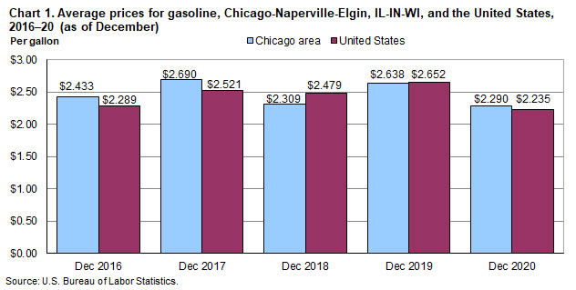 Chart 1.  Average prices for gasoline, Chicago-Naperville-Elgin, IL-IN-WI, and the United States, 2016-2020 (as of December)