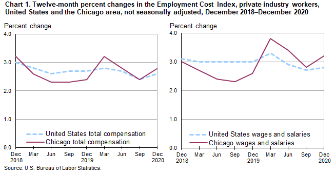 Chart 1.  Twelve-month percent changes in the Employment Cost Index, private industry workers, United States and the Chicago area, not seasonally adjusted, December 2018-December 2020