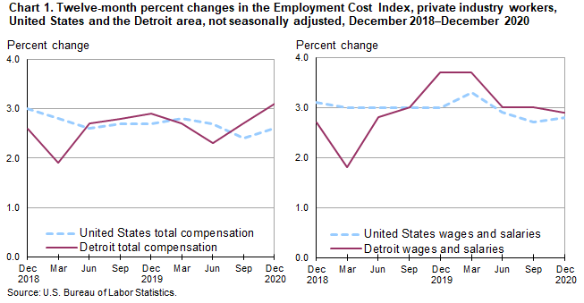 Chart 1.  Twelve-month percent changes in the Employment Cost Index, private industry workers, United States and the Detroit area, not seasonally adjusted, December 2018-December 2020