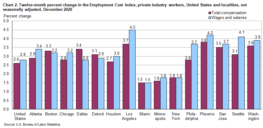 Chart 2.  Twelve-month percent change in the Employment Cost Index, private industry workers, United States and localities, not seasonally adjusted, December 2020
