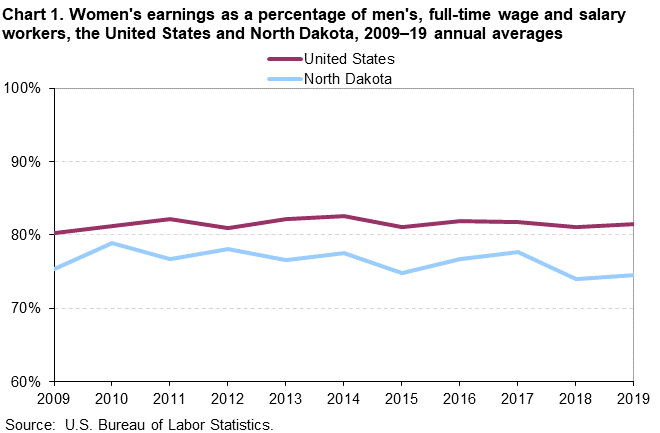 Chart 1. Women's earnings as a percentage of men's, full-time wage and salary workers, the United States and North Dakota, 2009–19 annual averages