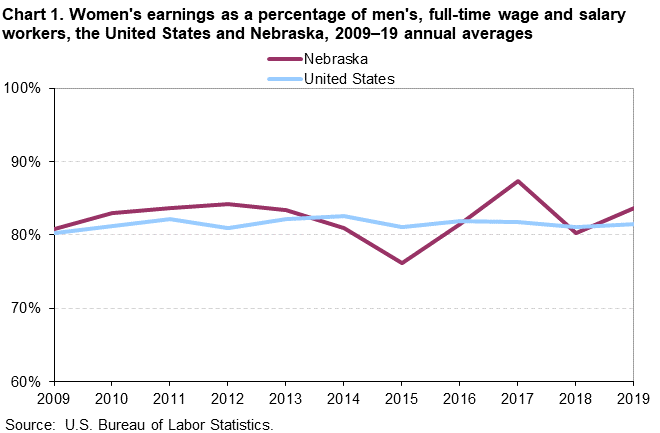 Chart 1. Women's earnings as a percentage of men's, full-time wage and salary workers, the United States and Nebraska, 2009–19 annual averages