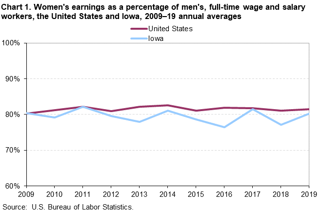 Chart 1. Women's earnings as a percentage of men's, full-time wage and salary workers, the United States and Iowa, 2009–219 annual averages