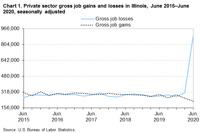 Chart 1.  Private sector gross job gains and losses in Illinois, June 2015-June 2020, seasonally adjusted